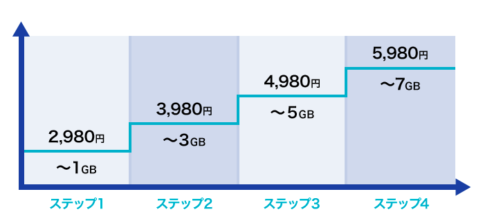 ギガライトのグラフ